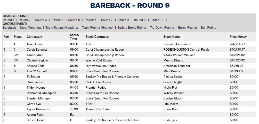 Junior e Kaleb marcaram incríveis 3s6 na rodada 9 da NFR