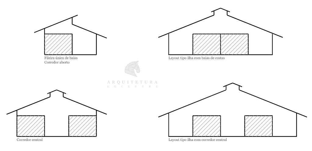 Ao projetar cocheiras, você tem algumas opções de layout. No projeto você escolhe, por exemplo, o melhor tipo e o melhor local